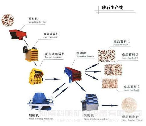 砂石料生产线方案
